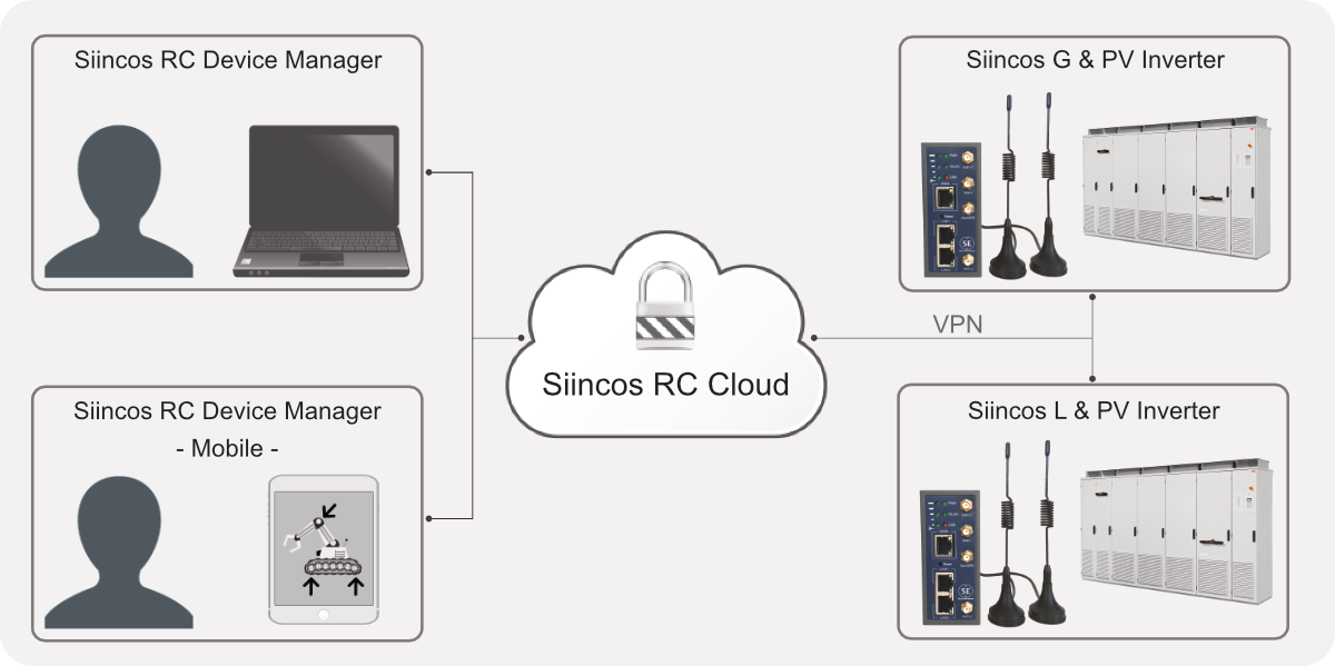 Siincos RC Architecture overview PV